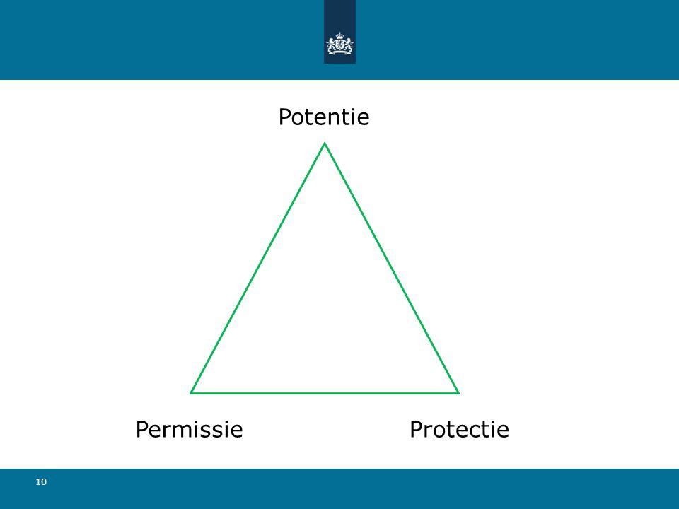 Potentie Permissie Protectie