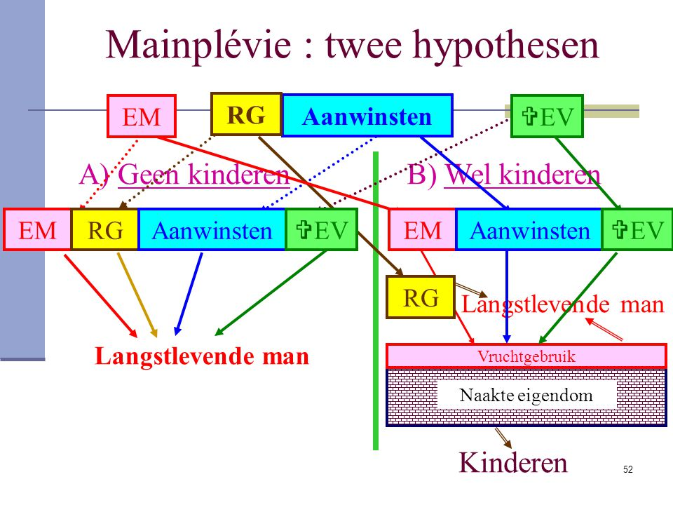 Mainplévie : twee hypothesen
