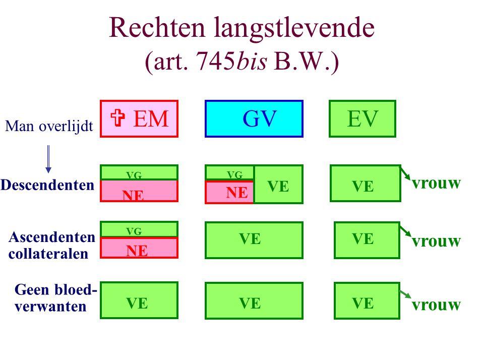 Rechten langstlevende (art. 745bis B.W.)