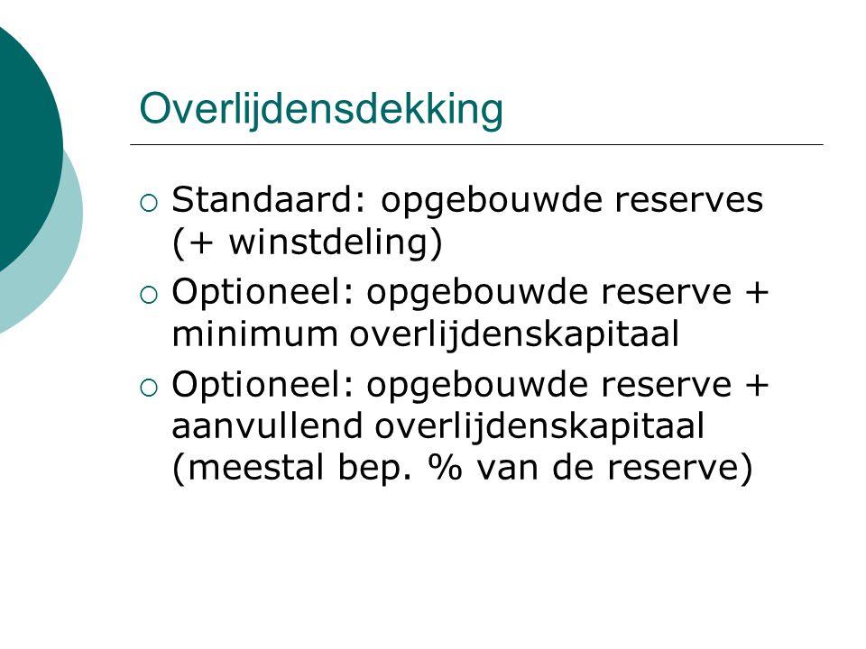 Overlijdensdekking Standaard: opgebouwde reserves (+ winstdeling)