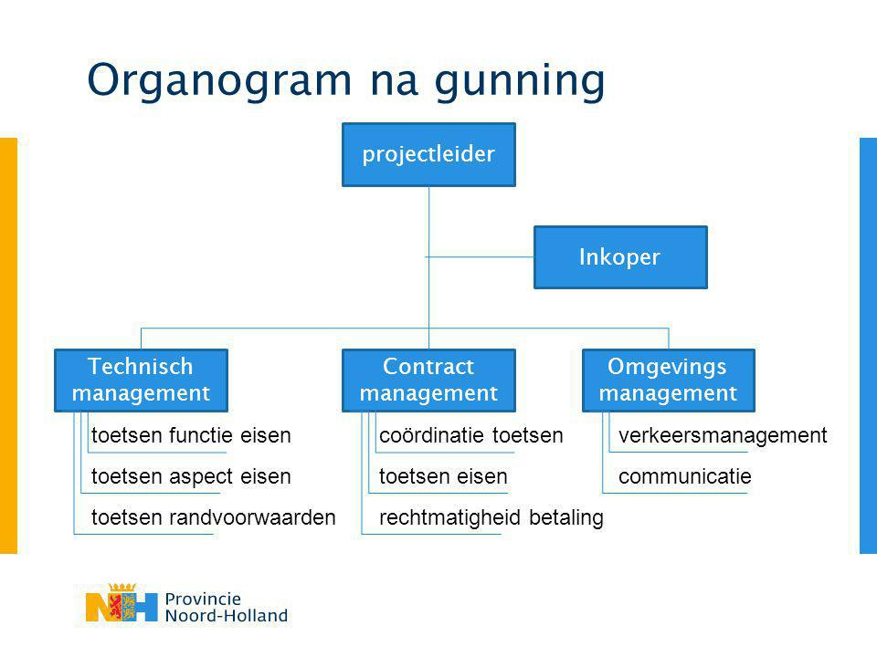 Organogram na gunning projectleider Inkoper Technisch management