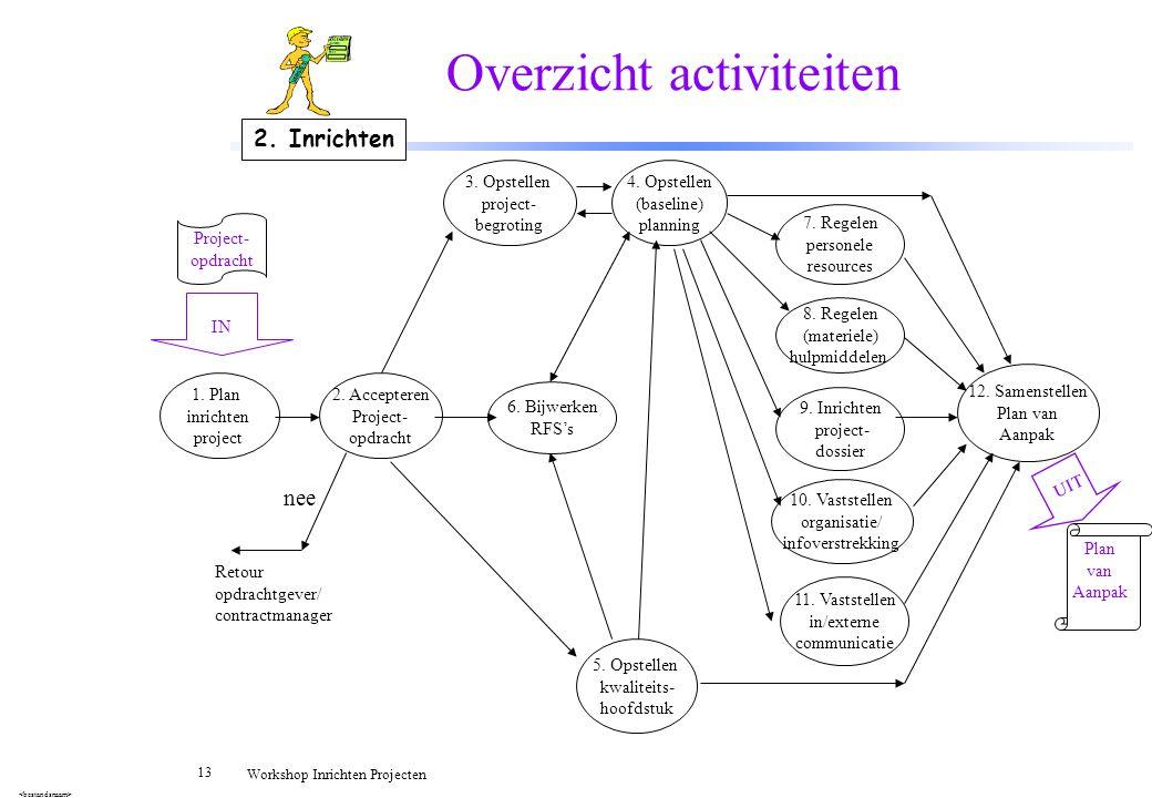 Overzicht activiteiten
