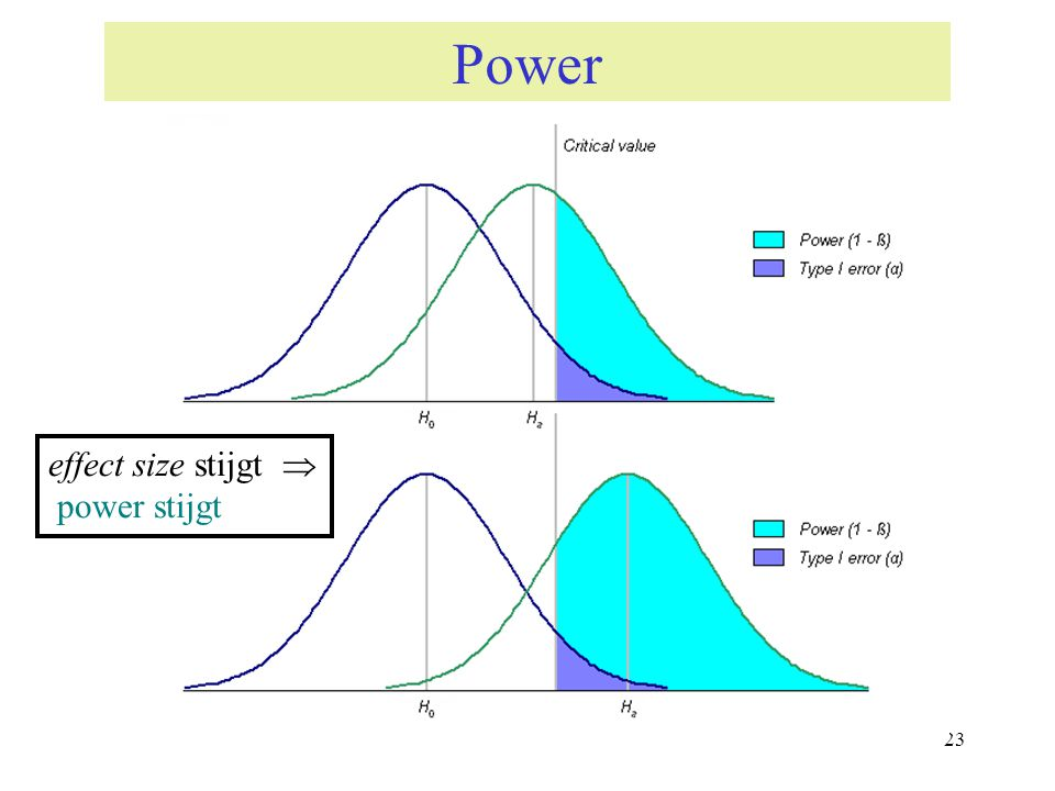 Power effect size stijgt  power stijgt 23 23