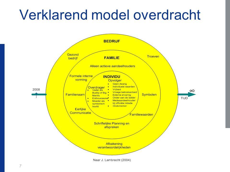 Verklarend model overdracht