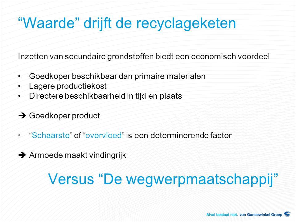 Waarde drijft de recyclageketen