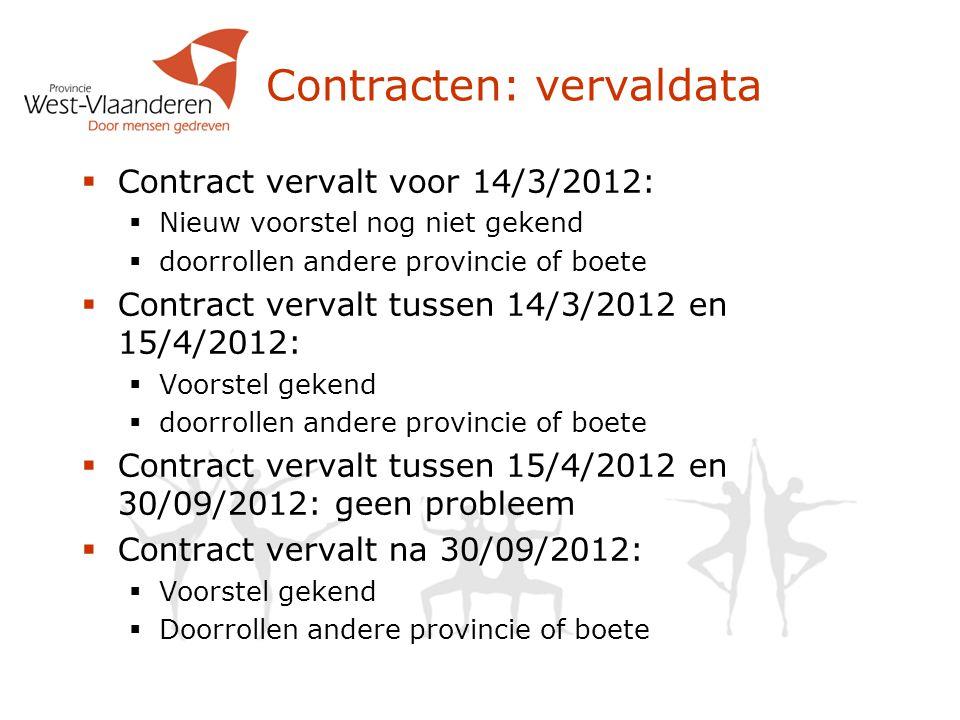 Contracten: vervaldata
