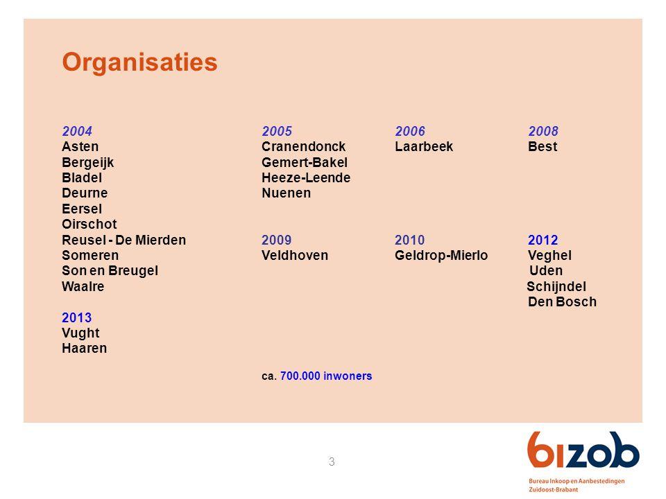 Organisaties 2004 2005 2006 2008 Asten Cranendonck Laarbeek Best