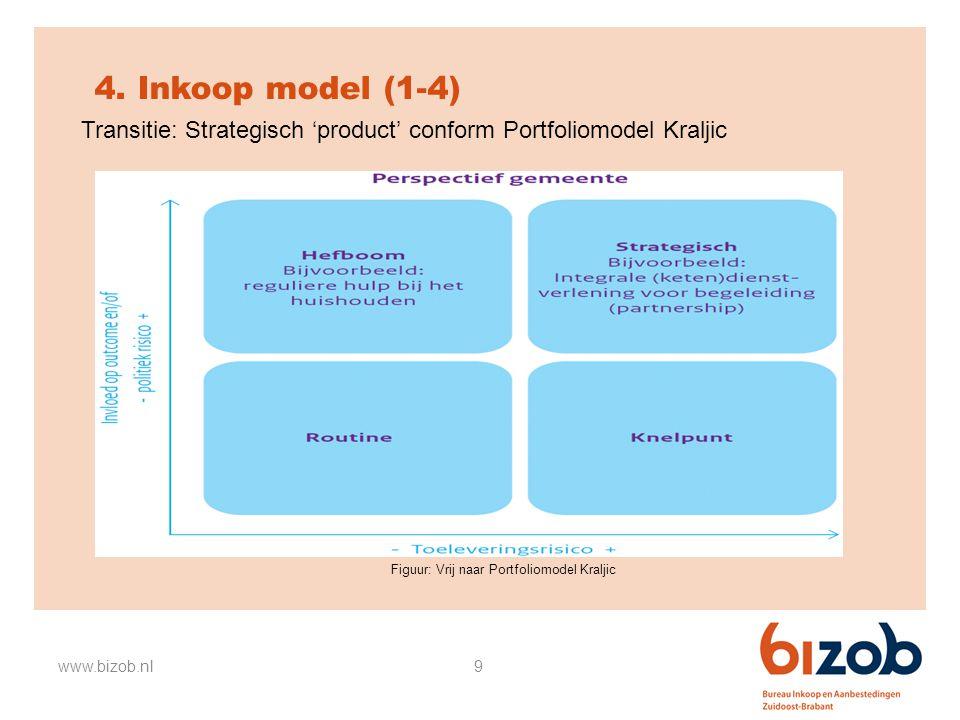 4. Inkoop model (1-4) Transitie: Strategisch 'product' conform Portfoliomodel Kraljic. Figuur: Vrij naar Portfoliomodel Kraljic.