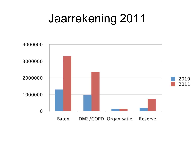 Jaarrekening 2011
