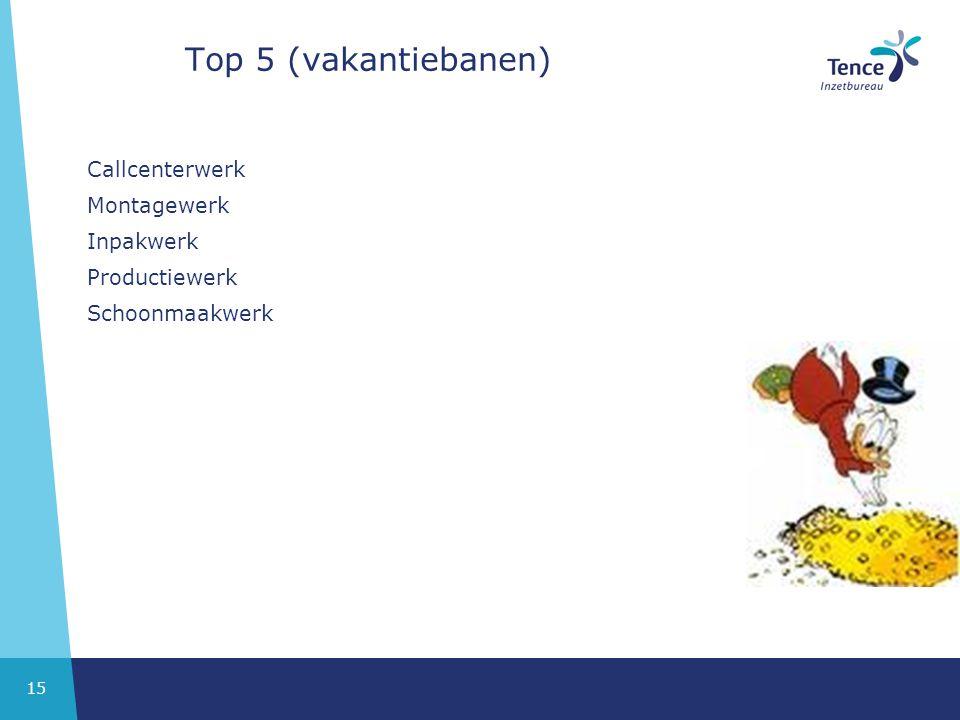 Top 5 (vakantiebanen) Callcenterwerk Montagewerk Inpakwerk