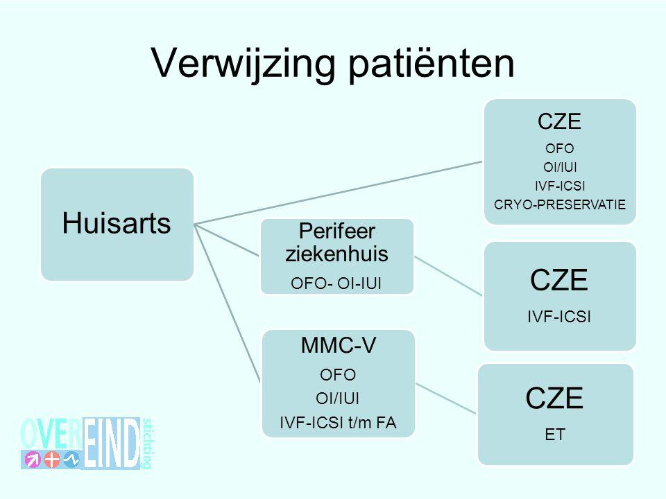 Verwijzing patiënten CZE Huisarts Perifeer ziekenhuis MMC-V