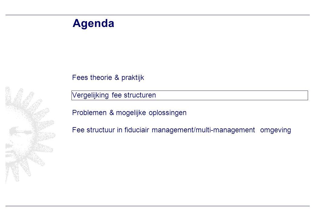 Vergelijking performance fee structuren