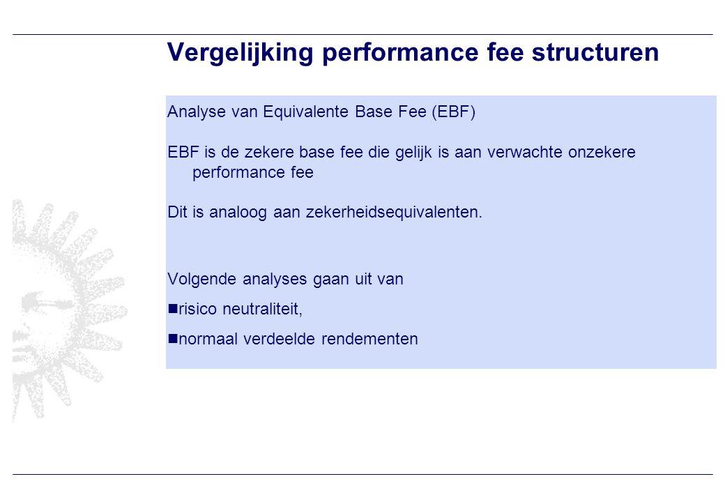 Equivalente basefees Optiefee geeft hogere EBF dan andere structuren