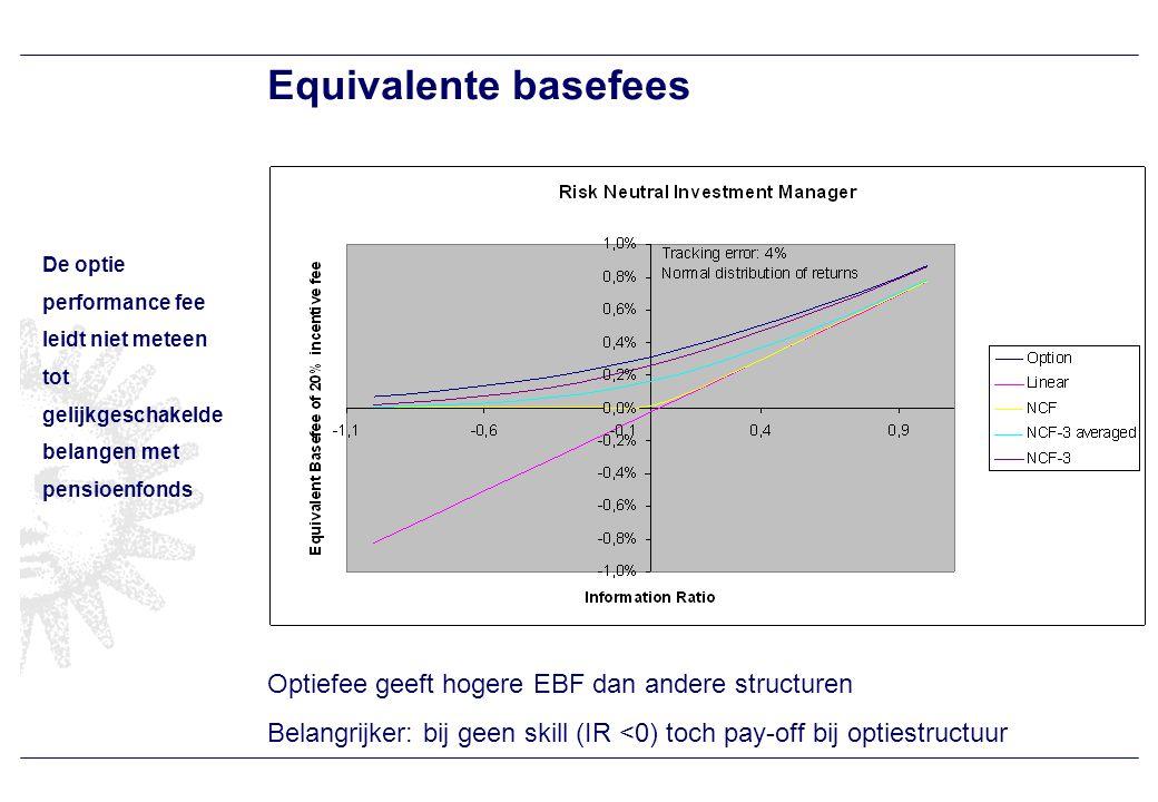 Invloed van Caps Verschil tussen optiefee en andere structuren wordt kleiner.