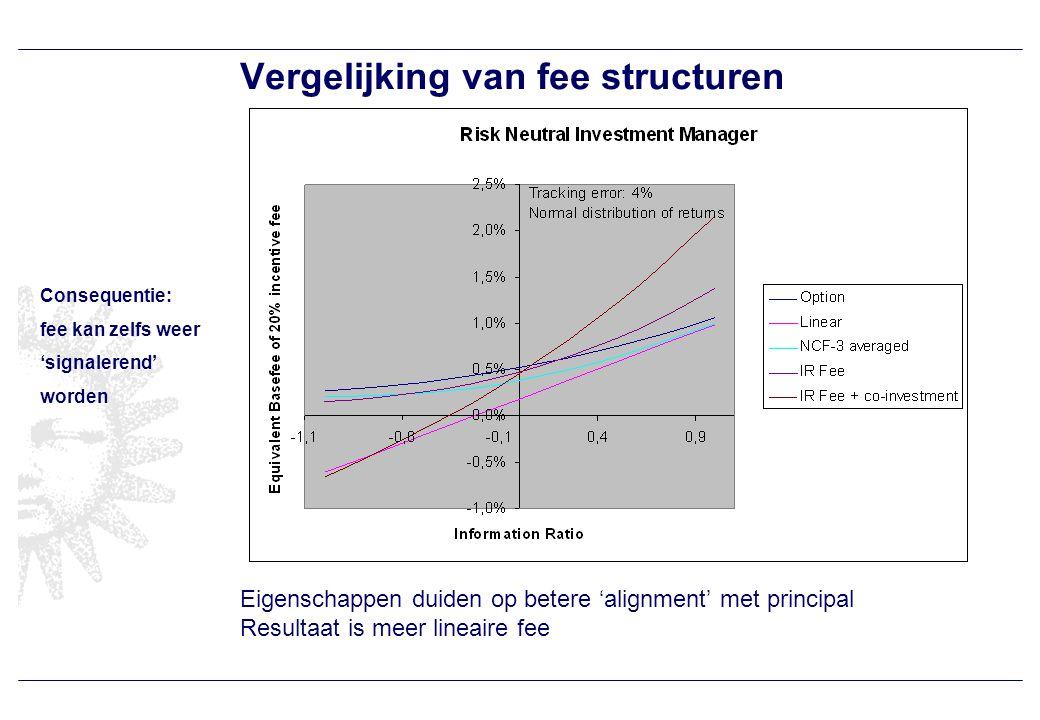 Agenda Fees theorie & praktijk Vergelijking fee structuren