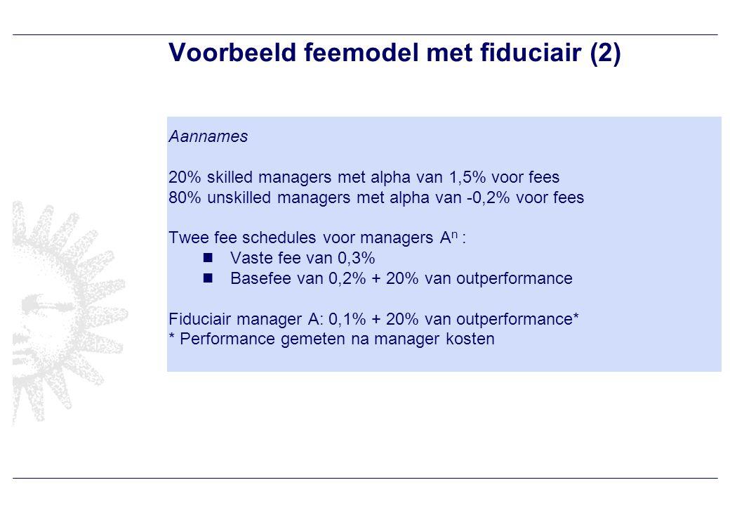 Voorbeeld feemodel met fiduciair (3) pensioenfonds selecteert managers