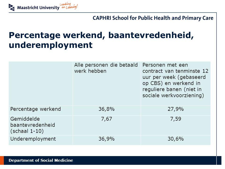 Percentage werkend, baantevredenheid, underemployment