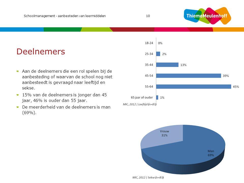 MIC 2011 Schoolmanagement - aanbesteden van leermiddelen 10. Deelnemers.