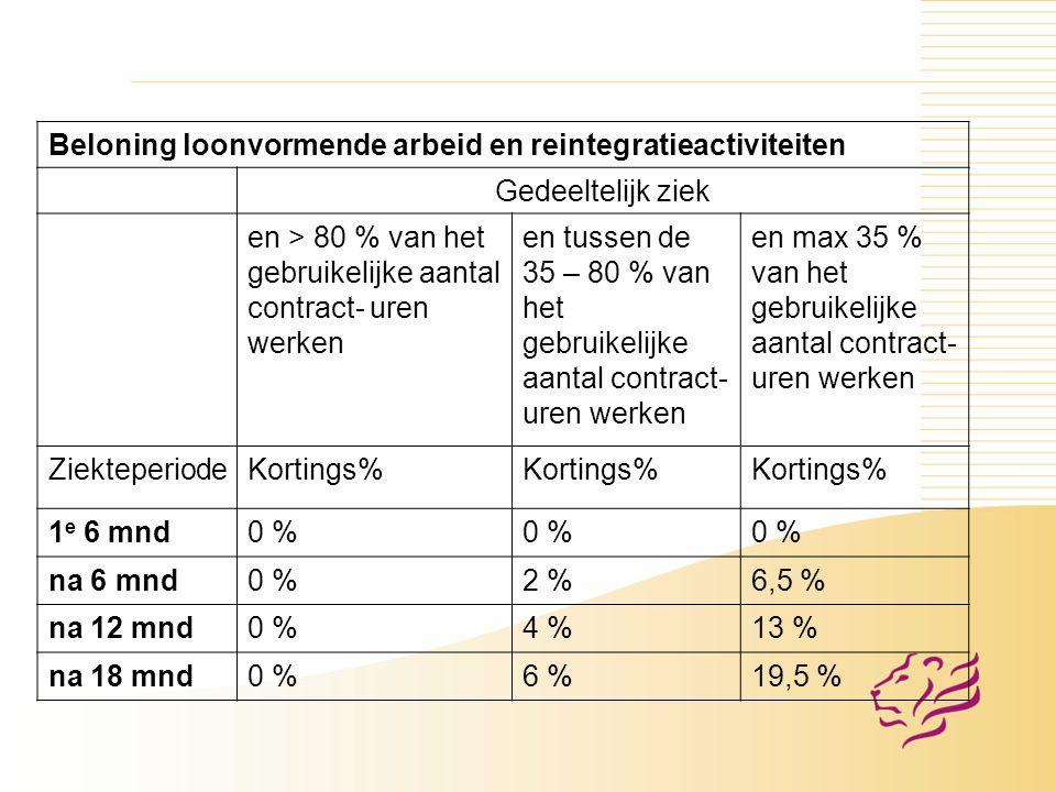 Beloning loonvormende arbeid en reintegratieactiviteiten