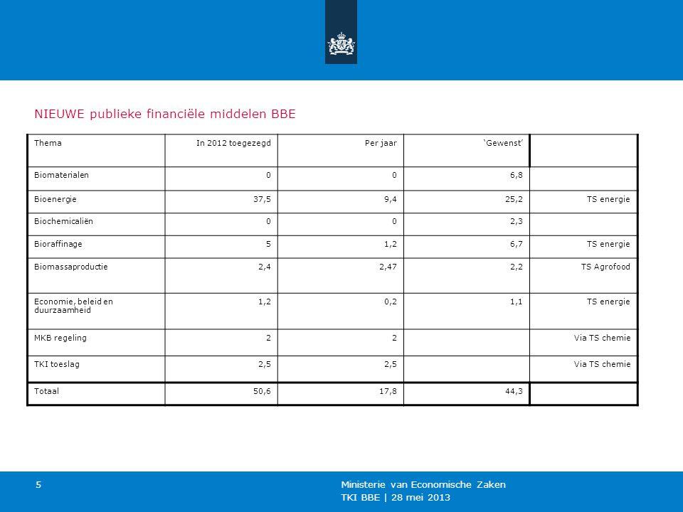 NIEUWE publieke financiële middelen BBE