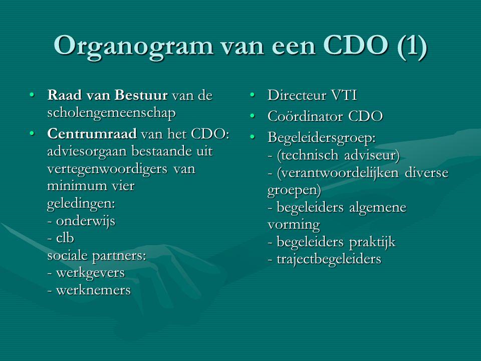 Organogram van een CDO (1)