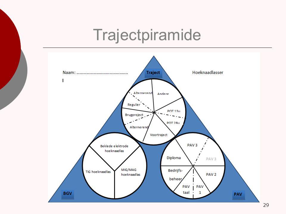 Trajectpiramide