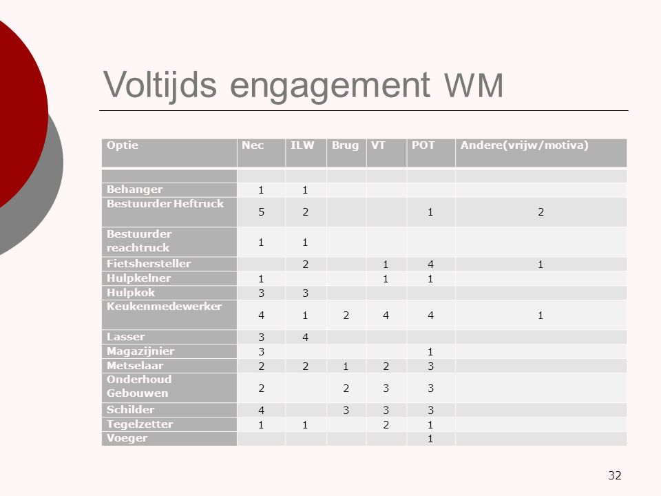 Voltijds engagement WM