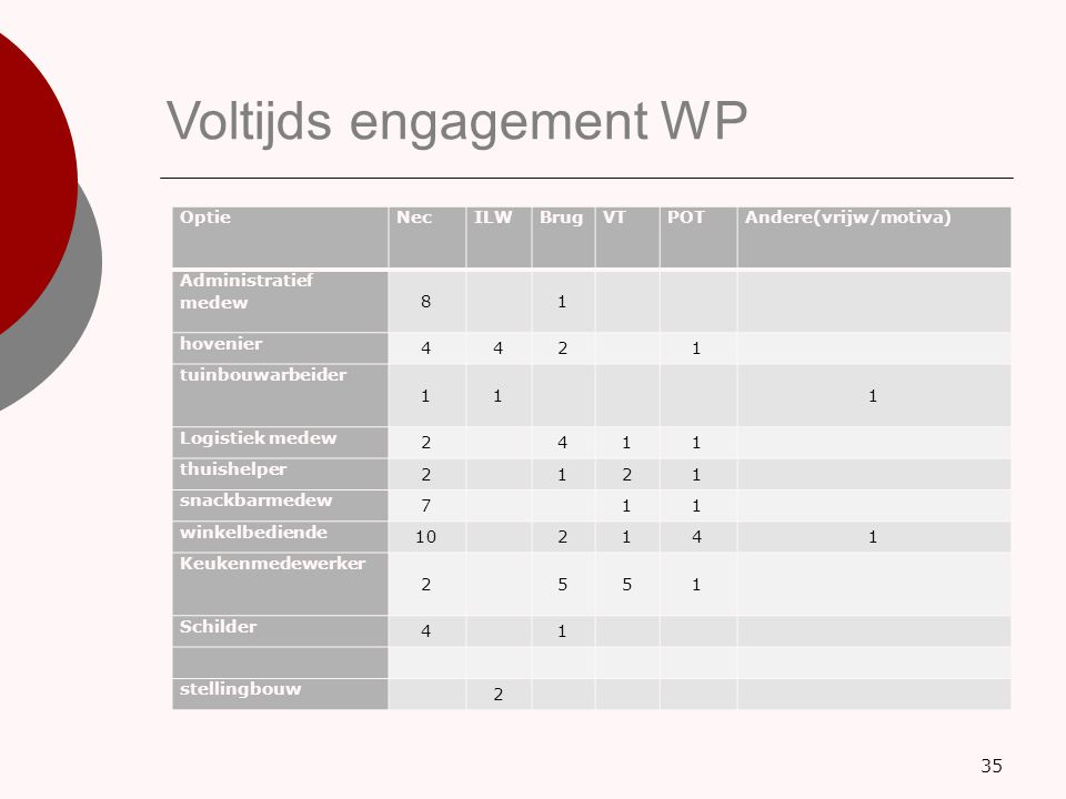 Voltijds engagement WP