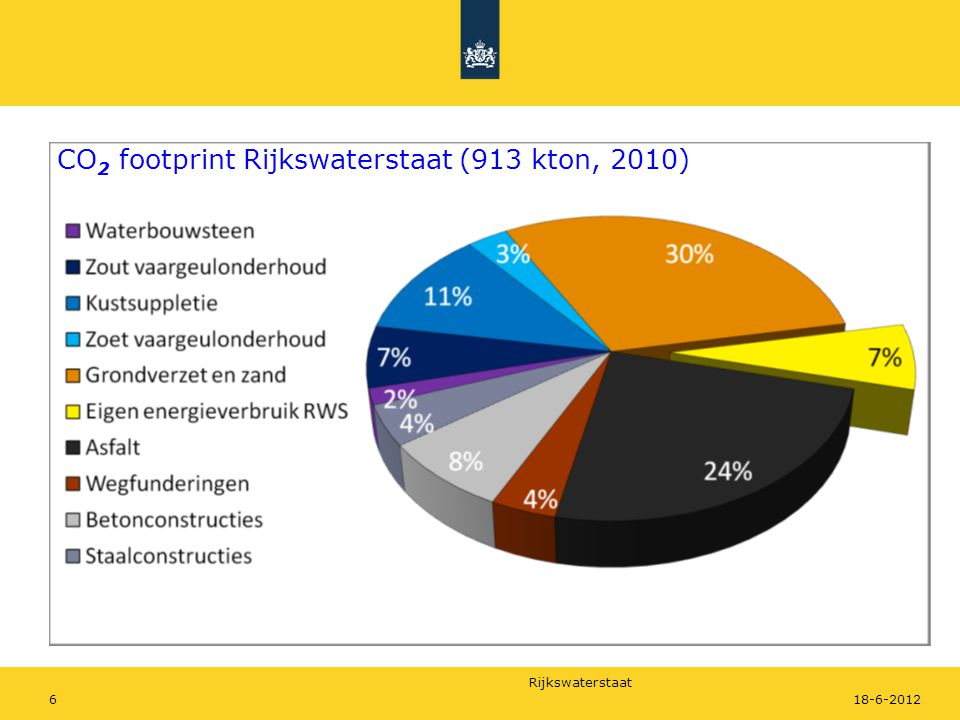 CO2 footprint Rijkswaterstaat (913 kton, 2010)