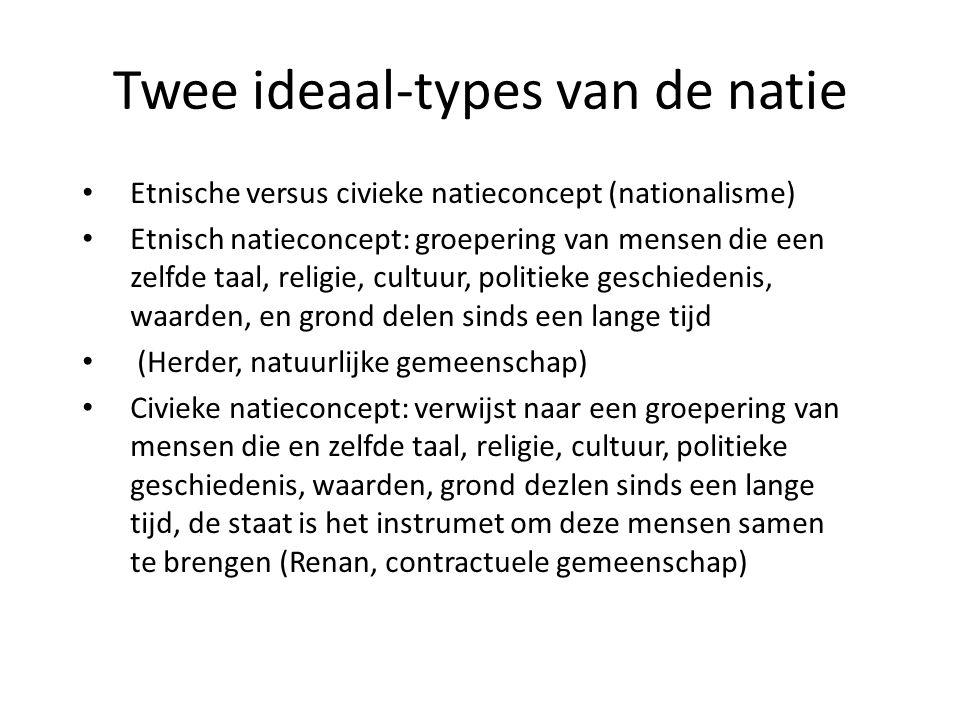 Twee ideaal-types van de natie