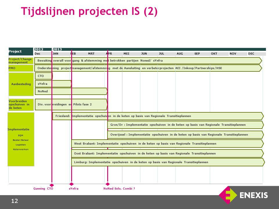 Tijdslijnen projecten IS (2)