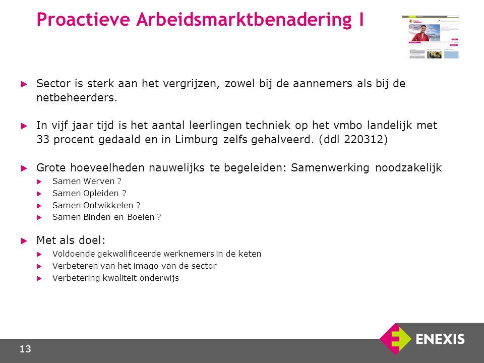 Proactieve Arbeidsmarktbenadering I