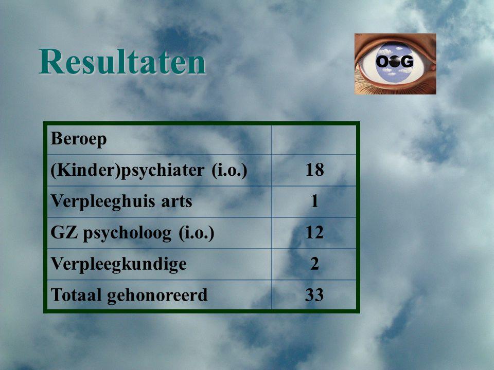 Resultaten Beroep (Kinder)psychiater (i.o.) 18 Verpleeghuis arts 1