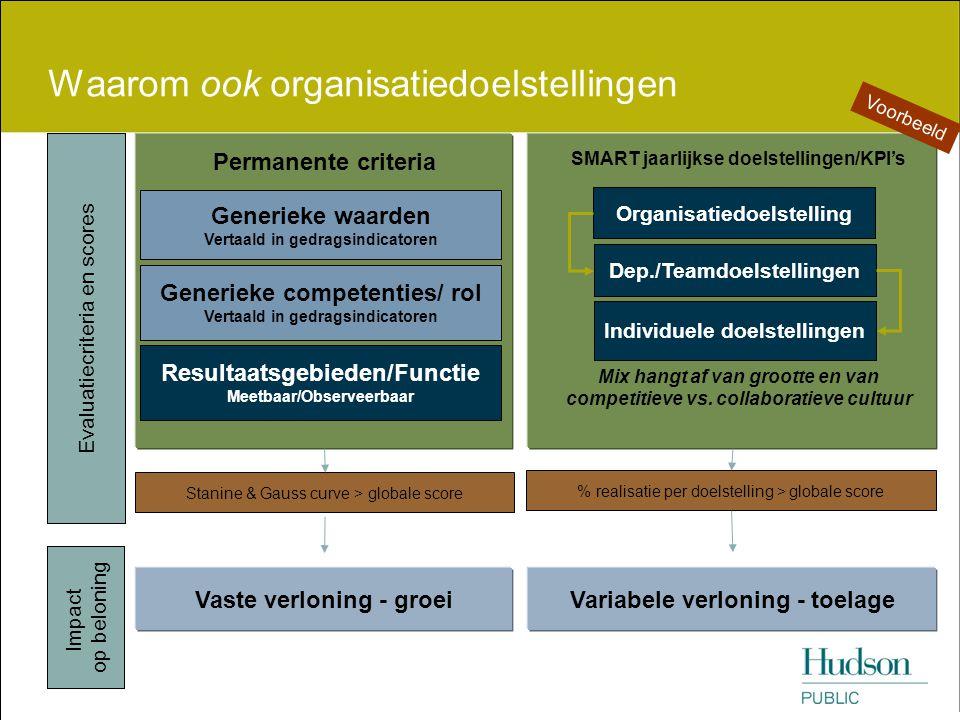 Waarom ook organisatiedoelstellingen