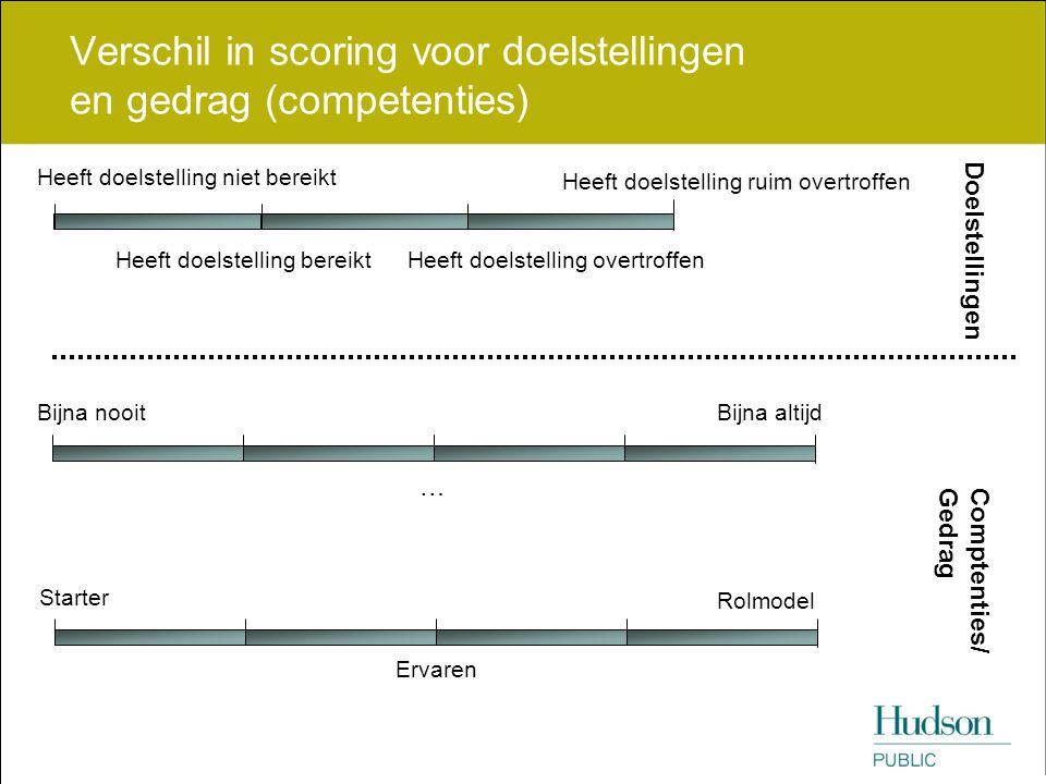 Verschil in scoring voor doelstellingen en gedrag (competenties)