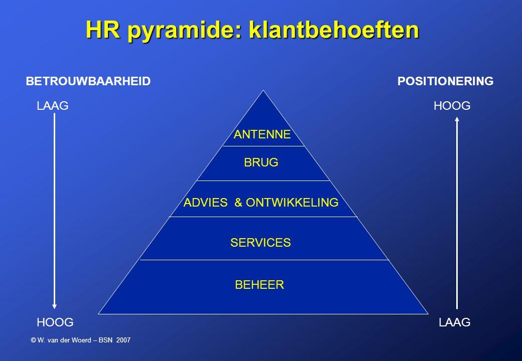 HR pyramide: klantbehoeften