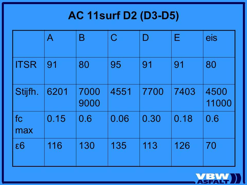 AC 11surf D2 (D3-D5) A B C D E eis ITSR 91 80 95 Stijfh. 6201