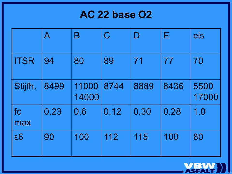 AC 22 base O2 A B C D E eis ITSR 94 80 89 71 77 70 Stijfh. 8499