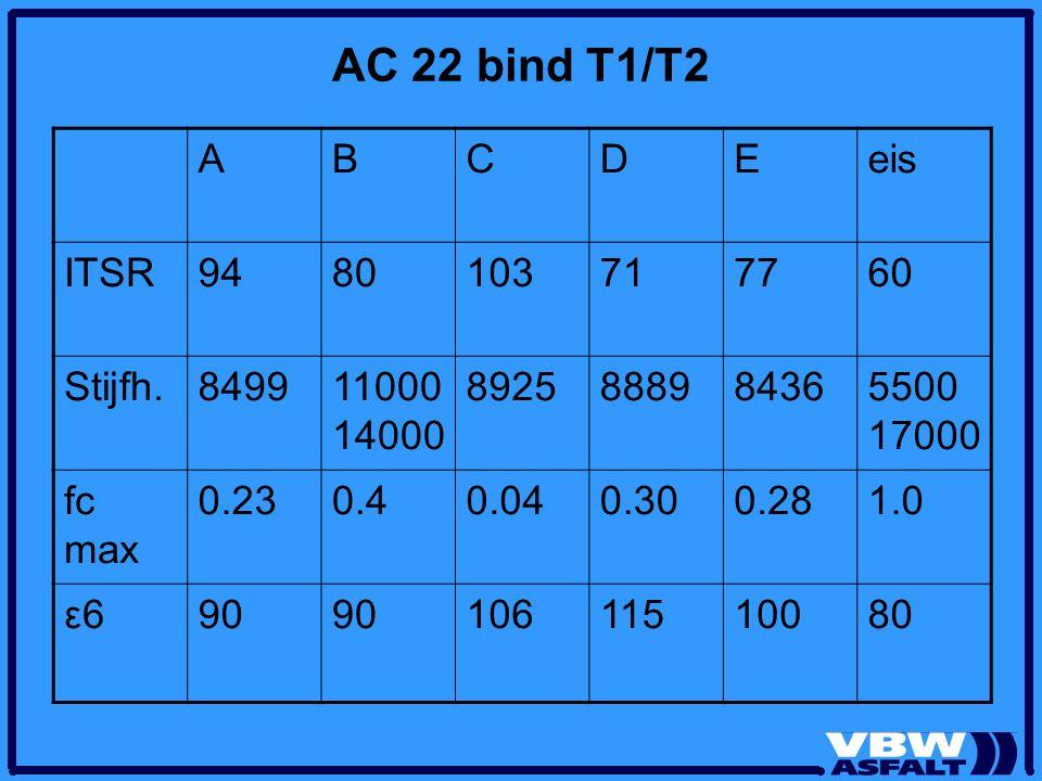 AC 22 bind T1/T2 A B C D E eis ITSR 94 80 103 71 77 60 Stijfh. 8499