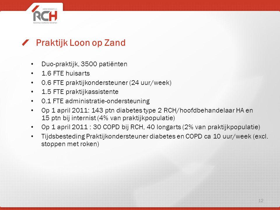 Praktijk Loon op Zand Duo-praktijk, 3500 patiënten 1.6 FTE huisarts