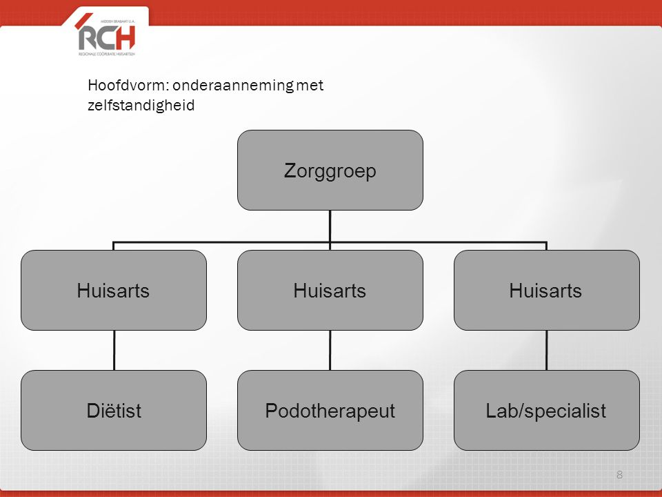 Zorggroep Huisarts Podotherapeut Diëtist Lab/specialist