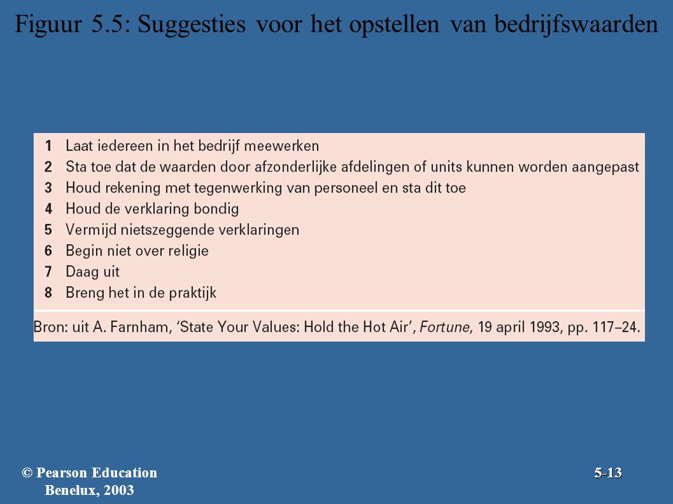 Figuur 5.5: Suggesties voor het opstellen van bedrijfswaarden