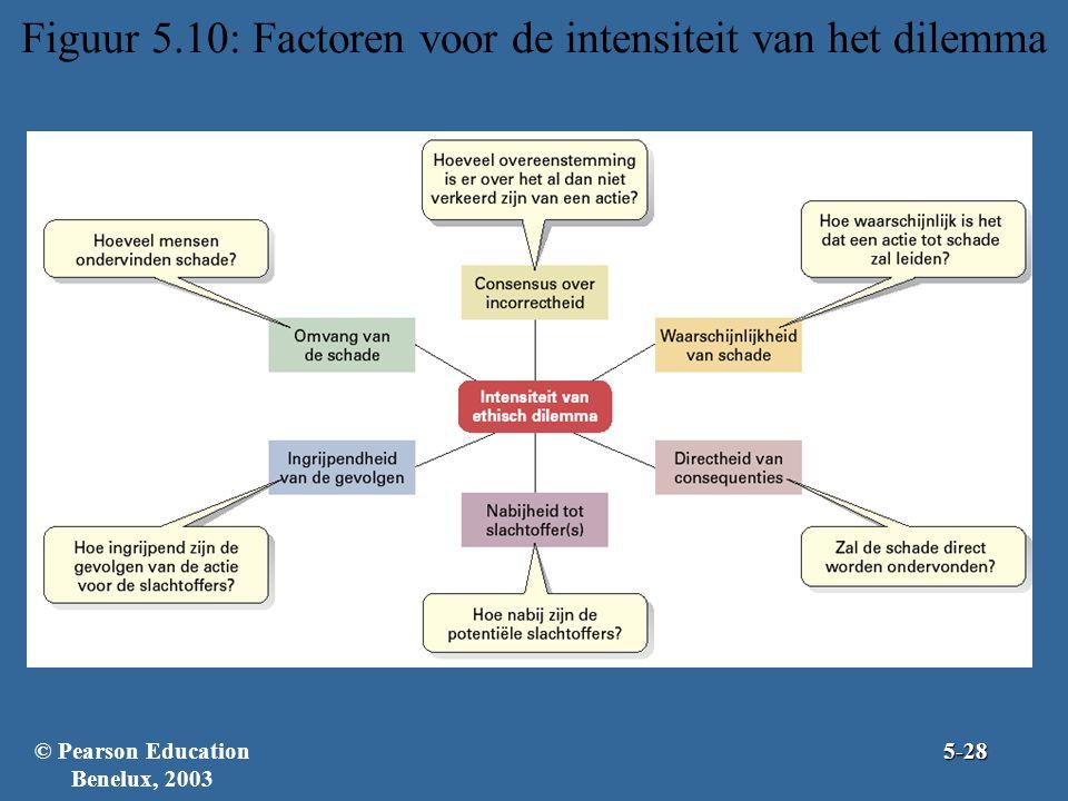 Figuur 5.10: Factoren voor de intensiteit van het dilemma