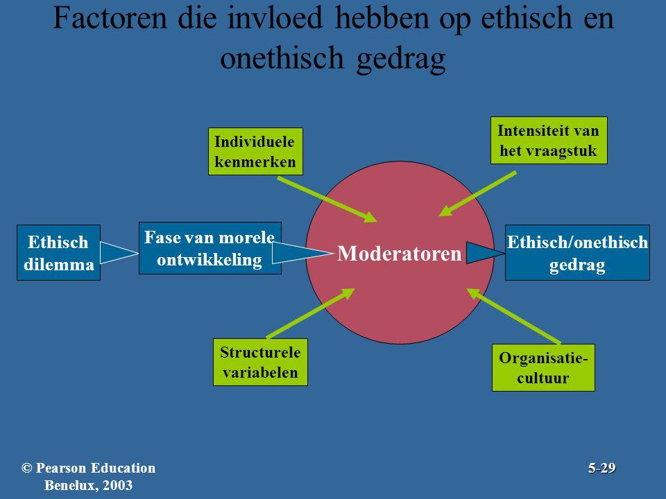 Factoren die invloed hebben op ethisch en onethisch gedrag