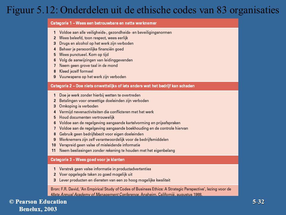 Figuur 5.12: Onderdelen uit de ethische codes van 83 organisaties