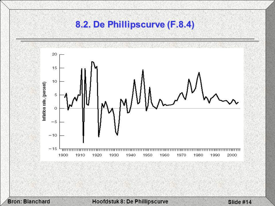 8.2. De Phillipscurve (F.8.4)