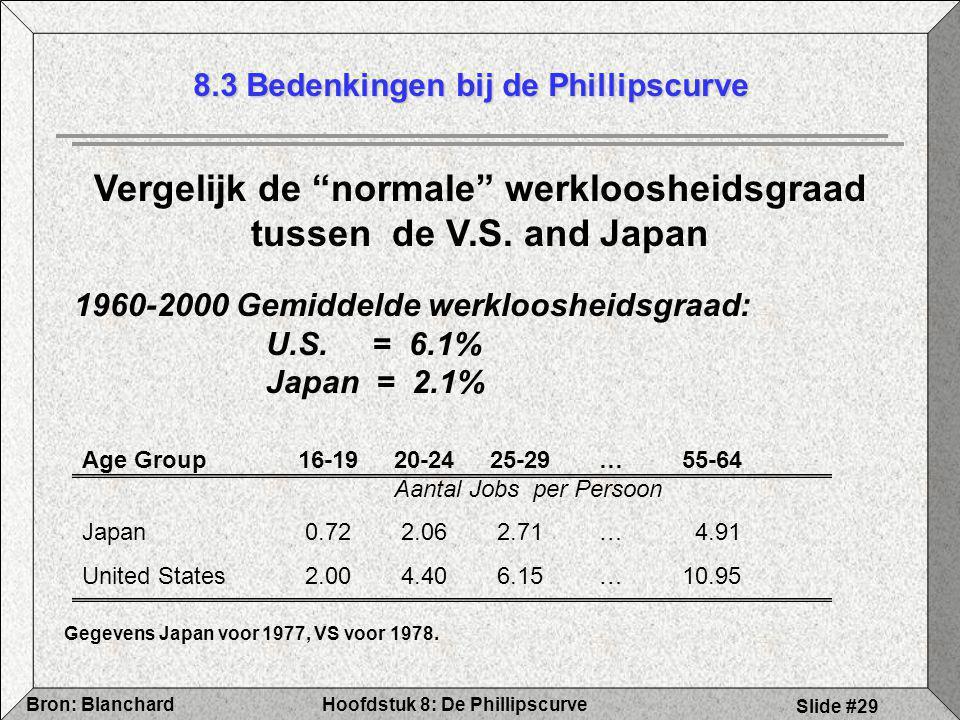 8.3 Bedenkingen bij de Phillipscurve