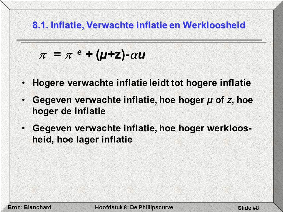 8.1. Inflatie, Verwachte inflatie en Werkloosheid