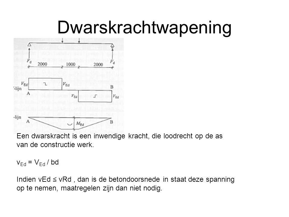 Dwarskrachtwapening Een dwarskracht is een inwendige kracht, die loodrecht op de as van de constructie werk.