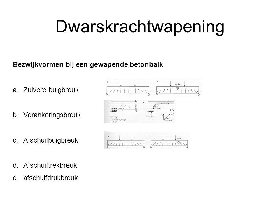 Dwarskrachtwapening Bezwijkvormen bij een gewapende betonbalk